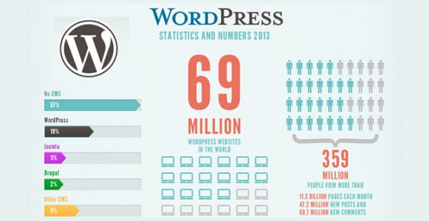 WordPress Statistics and Numbers 2013
