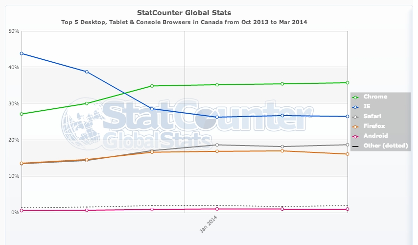 StatCounter-browser-CA-monthly-201310-201403